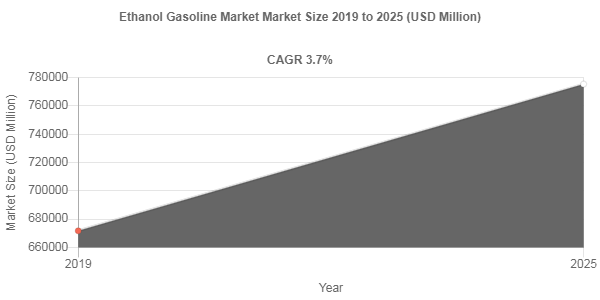 Ethanol Gasoline market valuation to account for USD 775420 Million by 2025