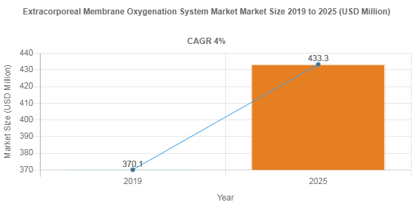 Extracorporeal Membrane Oxygenation System Market Size to Register 4% CAGR During 2019-2025