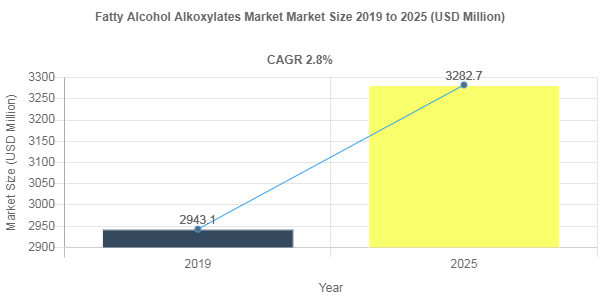 Fatty Alcohol Alkoxylates Market Size to Register 2.8% CAGR During 2019-2025