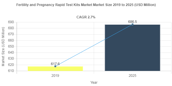 Fertility and Pregnancy Rapid Test Kits market valuation to surge at 2.7% CAGR through 2025