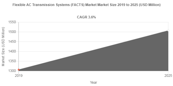 Flexible AC Transmission Systems (FACTS) market to amass USD 1507.5 Million by 2025