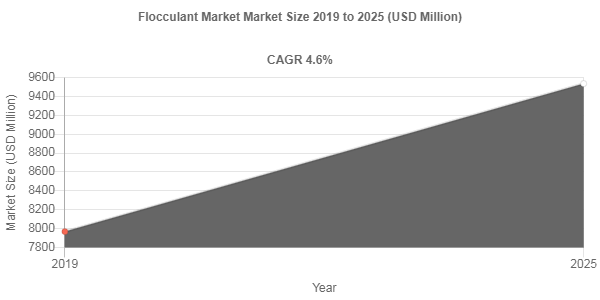 Flocculant market to be remunerated at USD 9536.5 Million by 2025