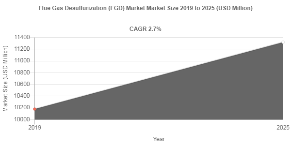 Flue Gas Desulfurization (FGD) market share to record robust 2.7% CAGR through 2025