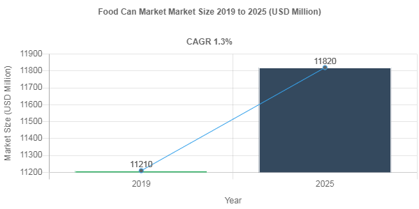 Food Can Market Size to Register 1.3% CAGR During 2019-2025