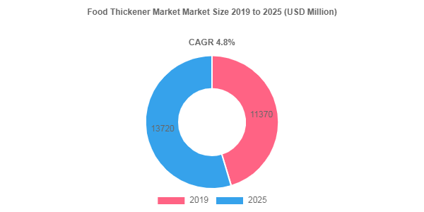 Food Thickener market to showcase an annual growth rate of 4.8% over 2019-2025