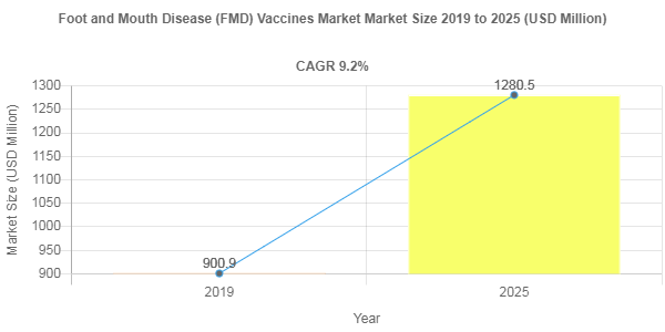 Foot and Mouth Disease (FMD) Vaccines Market