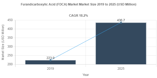 Furandicarboxylic Acid (FDCA) market share to Reach USD 436.7 Million by 2025