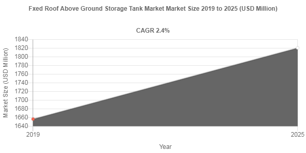 By 2025, Fxed Roof Above Ground Storage Tank Market Revenue to Reach USD 1820.7 Million