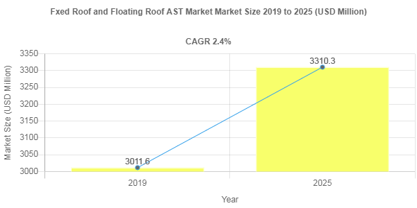 Global Fxed Roof and Floating Roof AST Market is anticipated to grow at a CAGR of 2.4% by 2025
