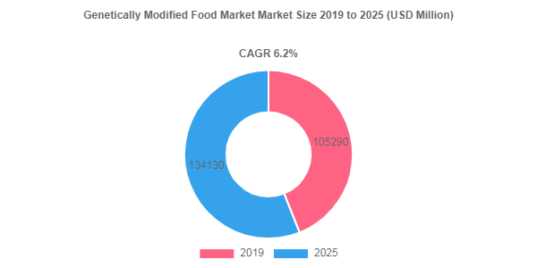 Genetically Modified Food Market Size is Projected to be Around US$ 134130 Million by 2025