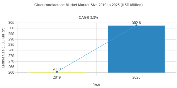 Glucuronolactone market share to record robust 3.8% CAGR through 2025