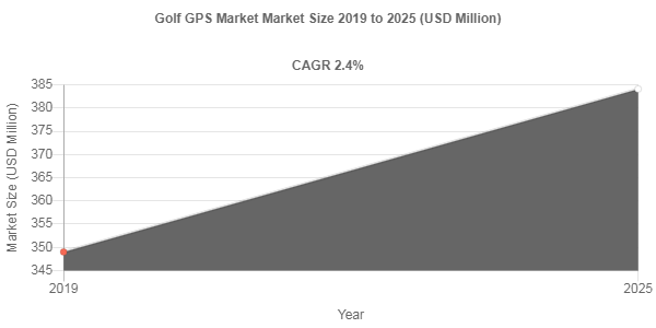 Golf GPS market share to be valued over USD 384.1 Million by 2025