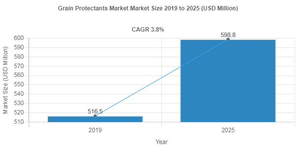Grain Protectants market size to record a 3.8% CAGR over 2019-2025