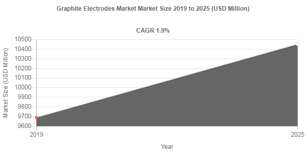 Graphite Electrodes market to surpass 1.9%+ CAGR up to 2025