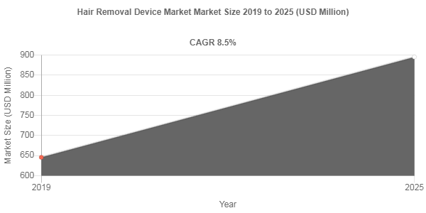 Hair Removal Device Market