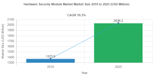 Global Hardware Security Module Market is anticipated to grow at a CAGR of 10.3% by 2025