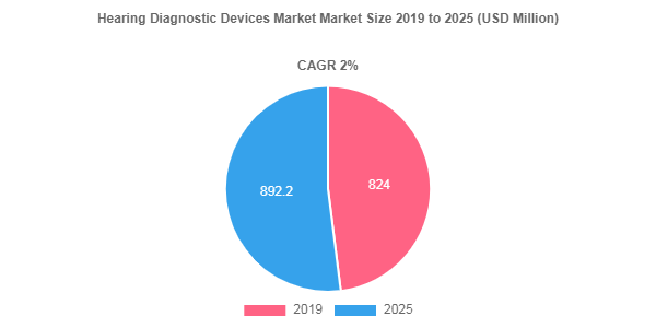 Hearing Diagnostic Devices Market