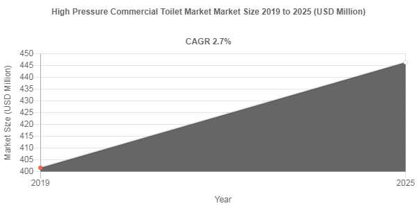 Global High Pressure Commercial Toilet Market is anticipated to grow at a CAGR of 2.7% by 2025