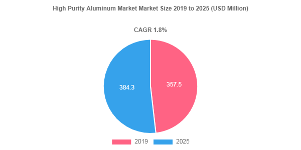 High Purity Aluminum Market is Projected to Reach US$ 384.3 Million by 2025