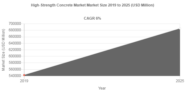 High-Strength Concrete market share to record robust 6% CAGR through 2025