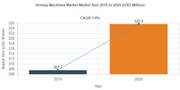 Honing Machines Market