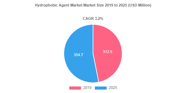 Hydrophobic Agent market to showcase 3.2% CAGR between 2019 - 2025