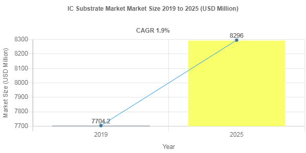 IC Substrate market size Poised to Touch USD 8296 Million by 2025