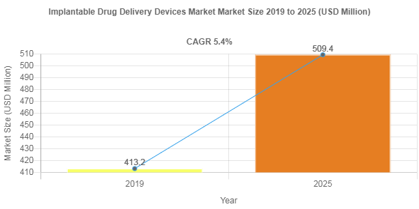 Implantable Drug Delivery Devices Market is Projected to Reach US$ 509.4 Million by 2025