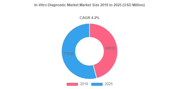 In-Vitro Diagnostic Market is Projected to Reach US$ 71530 Million by 2025