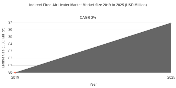 Indirect Fired Air Heater Market