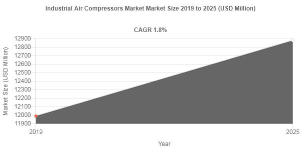 Industrial Air Compressors market to amass USD 12880 Million by 2025