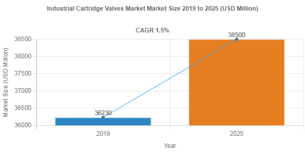 Industrial Cartridge Valves Market Size is Projected to be Around US$ 38500 Million by 2025
