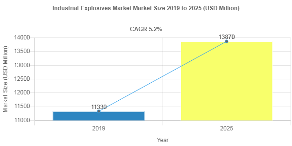 Industrial Explosives market remuneration to exceed USD 13870 Million mark by 2025