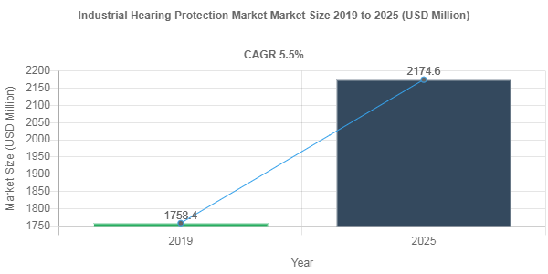Industrial Hearing Protection Market