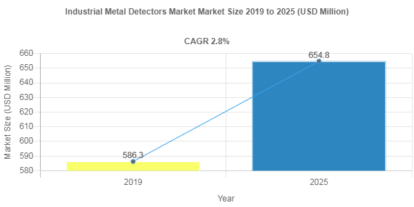 Industrial Metal Detectors market share to record robust 2.8% CAGR through 2025