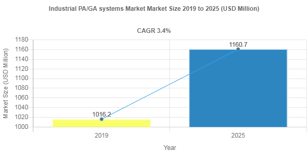 Industrial PA/GA systems Market