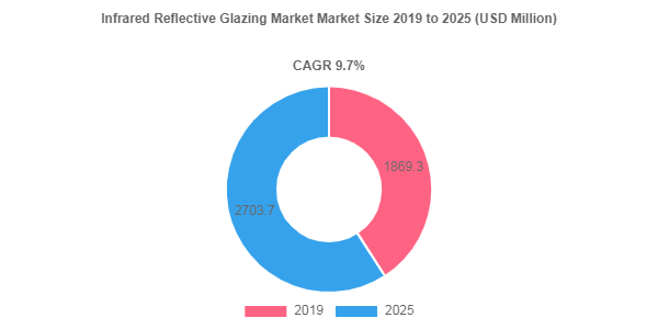 Infrared Reflective Glazing market to showcase an annual growth rate of 9.7% over 2019-2025