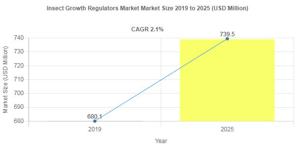 Insect Growth Regulators market to accumulate USD 739.5 Million over 2019-2025