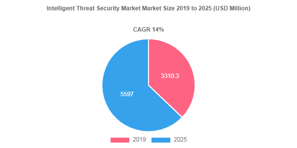 Intelligent Threat Security Market