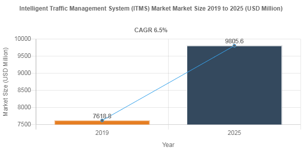 Intelligent Traffic Management System (ITMS) market size to record a 6.5% CAGR over 2019-2025