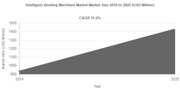 Intelligent Vending Machines Market