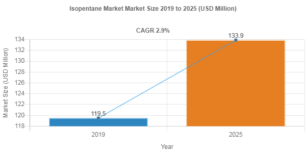 Isopentane market to accumulate USD 133.9 Million over 2019-2025