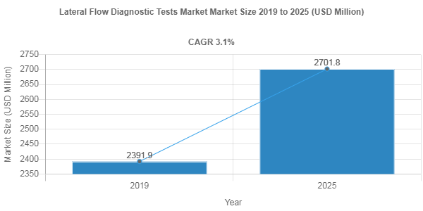 Lateral Flow Diagnostic Tests market size to hit USD 2701.8 Million by 2025