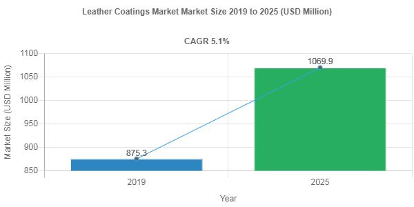 Leather Coatings market share to Reach USD 1069.9 Million by 2025