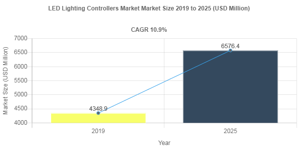 Global LED Lighting Controllers Market is anticipated to grow at a CAGR of 10.9% by 2025