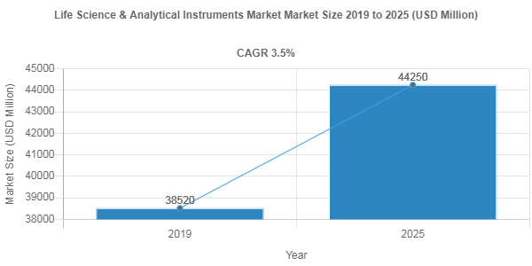 Life Science & Analytical Instruments Market