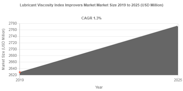 Lubricant Viscosity Index Improvers market to be worth USD 2773.6 Million by 2025
