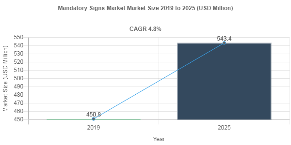 Mandatory Signs market share to record robust 4.8% CAGR through 2025
