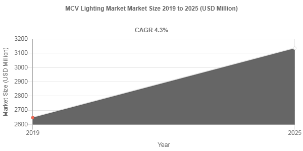 MCV Lighting market share to Reach USD 3135.3 Million by 2025