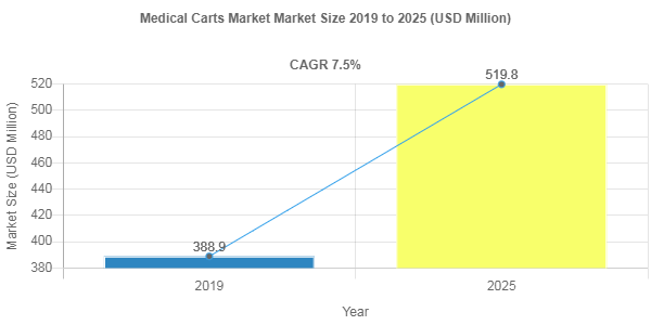 Medical Carts market size to hit USD 519.8 Million by 2025